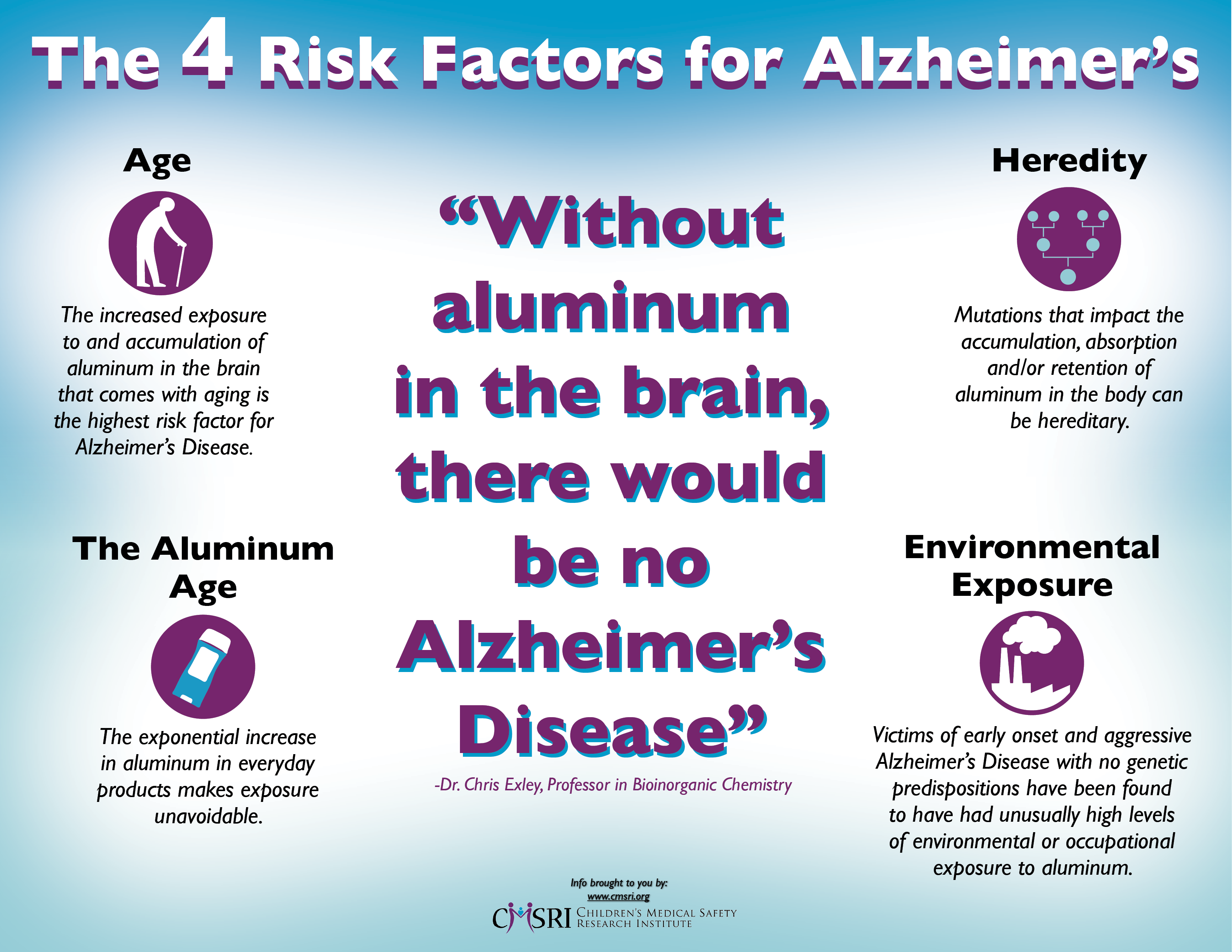 CMSRI-Infographic-4 Risk Factors for Alzheimers-061317 Update.png